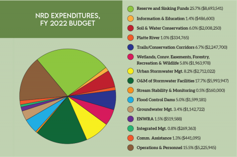 pie chart of NRD Expenditures FY 2022 budget